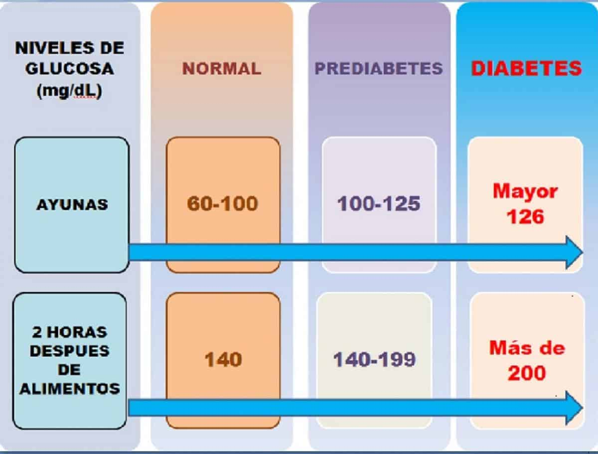 Análisis Glucosa – Farmacia Ceuta