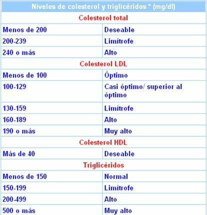 niveles-colesterol